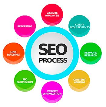 Website Search Engine Optimisation